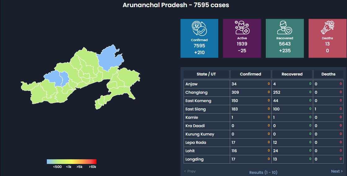 Arunachal Pradesh COVID Update Sept 22: Highest single-day spike of 249 new cases, one more death