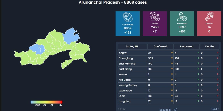Arunachal COVID-19 Updates Sept, 27: Total Cases: 8,869(+198) Deaths:14(0)