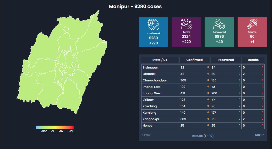 Manipur COVID19 Update 22 Sept: Total Cases: 9280(+270) Death:60(+1)