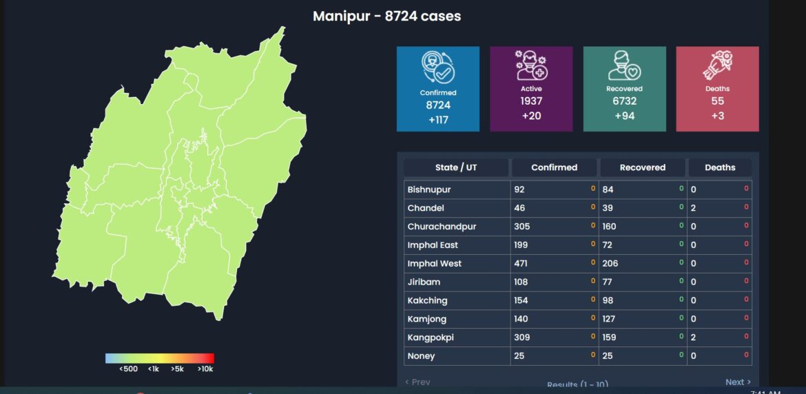 Manipur COVID19 Update: Death-55, Active Case-8724