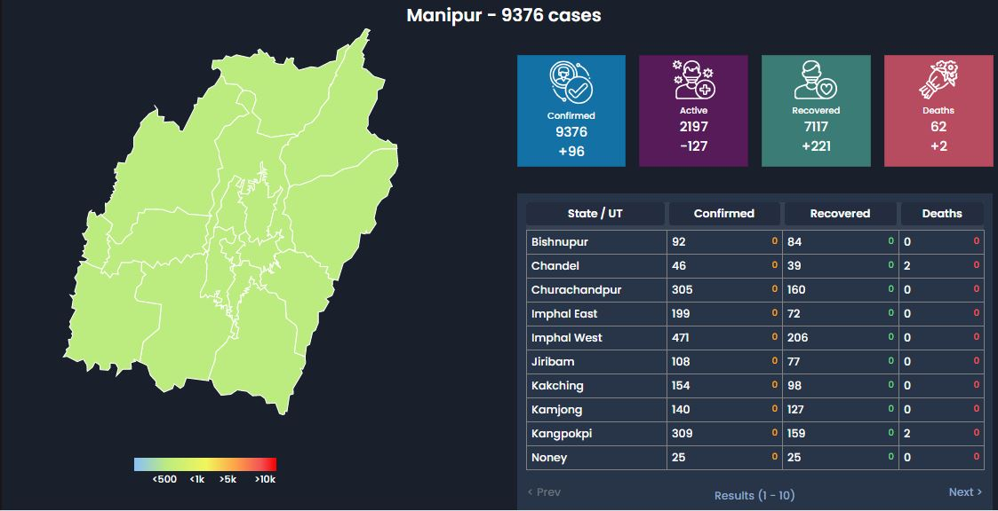 Manipur COVID19 Update 23 Sept: Total Cases: 9376(+77) Death:62(+2)