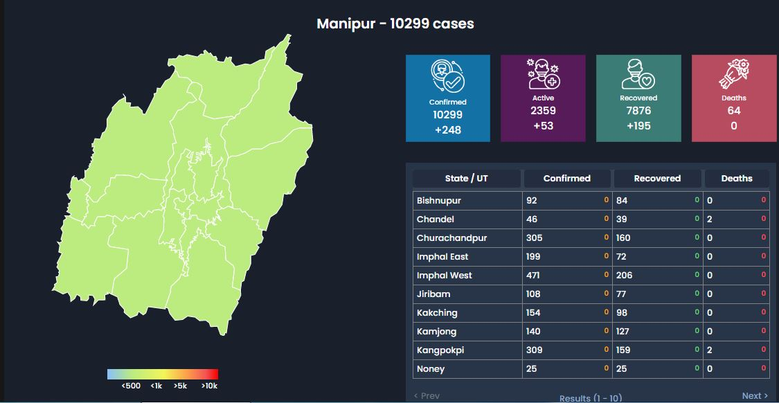 Manipur COVID-19 Updates, Sept, 27: Total Cases: 10,299(+248) Death:64(0)