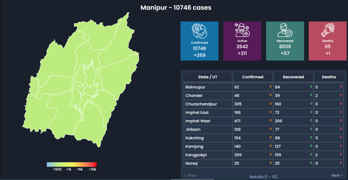 Manipur COVID-19 Updates Sept. 29: Total Cases: 10,746(+269) Death:65(+1)