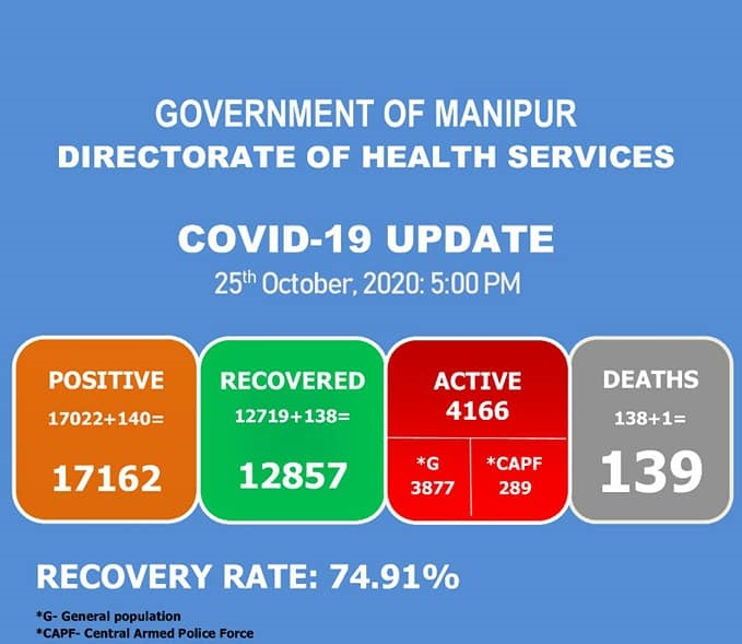 Manipur Corona virus Updates Oct 25: Total- 17,162(+138),Deaths-139(+1)