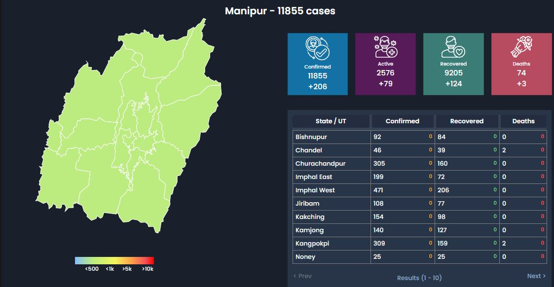 Manipur COVID-19 Updates Oct 4: Tot Cases:11,855(+206) Deaths:75(+4)