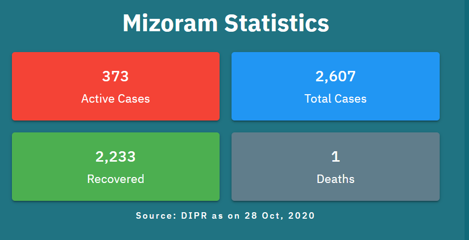 Mizoram lost tag of state with NO COVID deaths in India