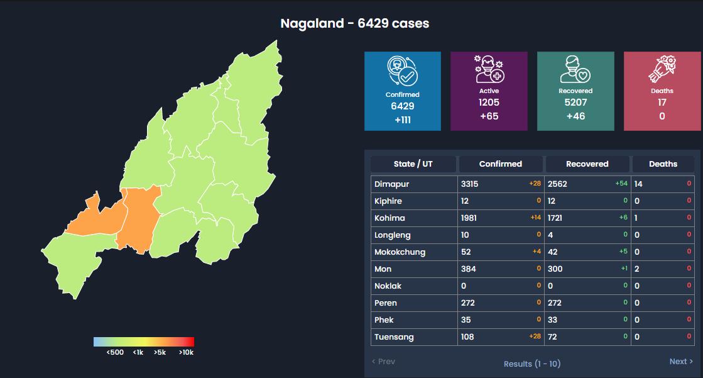 Nagaland COVID-19 Report, Oct 4: Tot Case:6429(+111)